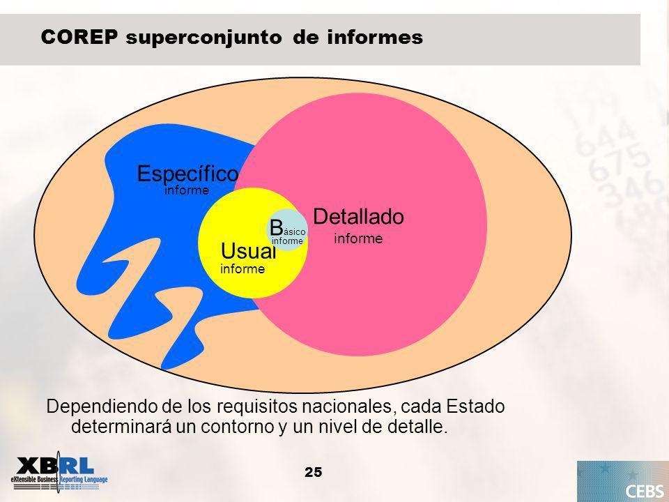 Detallado Específico Usual Básico COREP superconjunto de informes