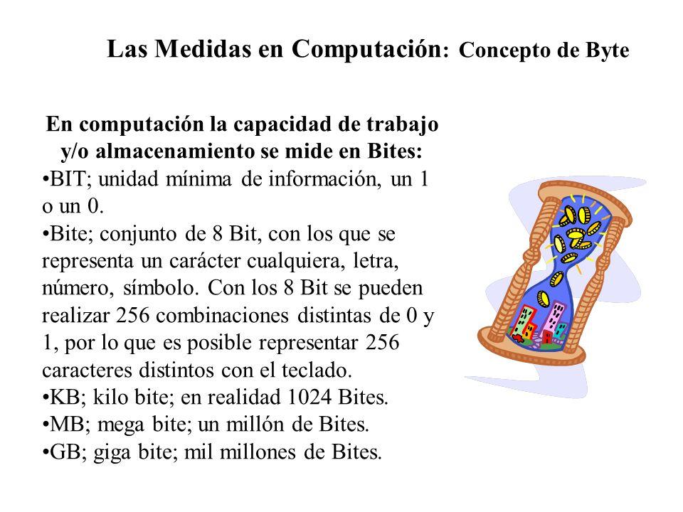 Las Medidas en Computación: Concepto de Byte