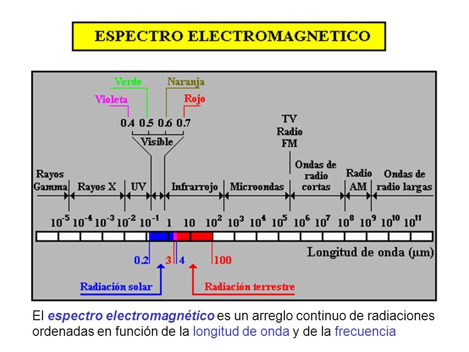El espectro electromagnético es un arreglo continuo de radiaciones ordenadas en función de la longitud de onda y de la frecuencia