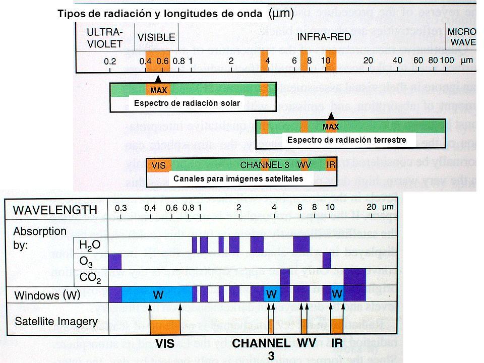Tipos de radiación y longitudes de onda