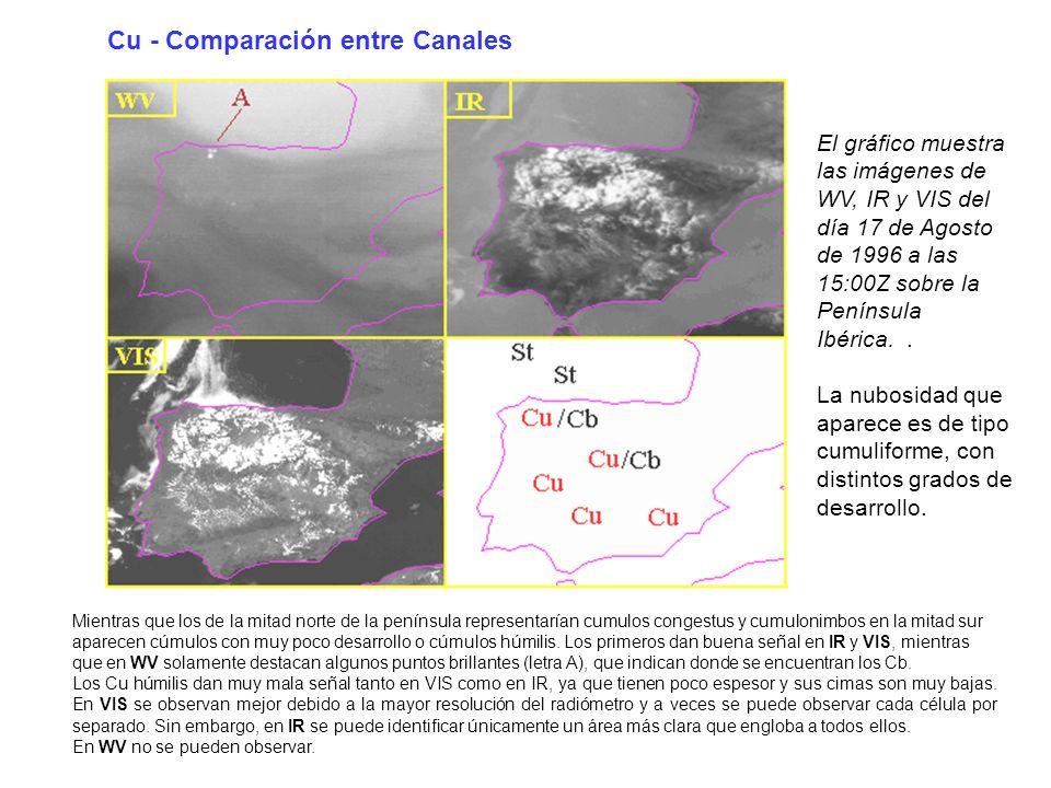 Cu - Comparación entre Canales