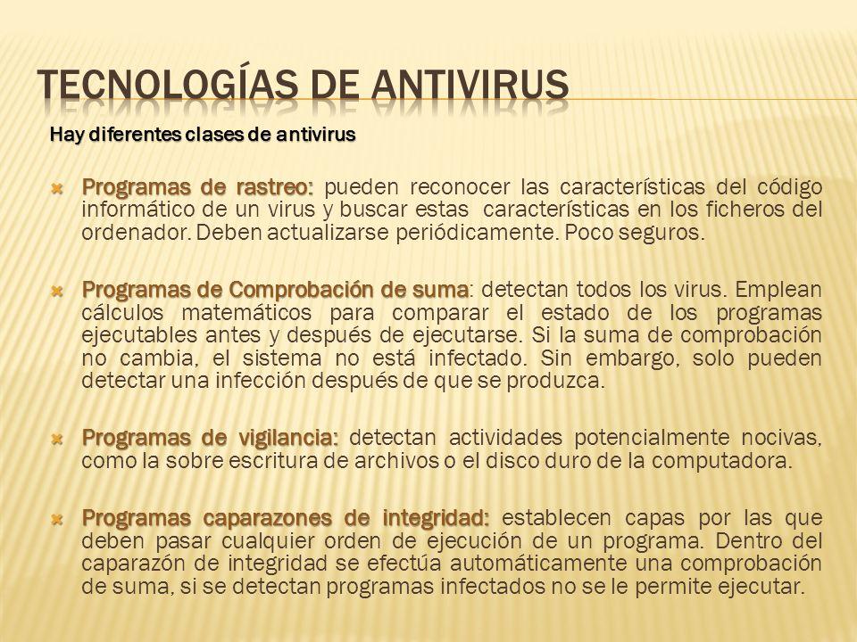 Tecnologías de Antivirus