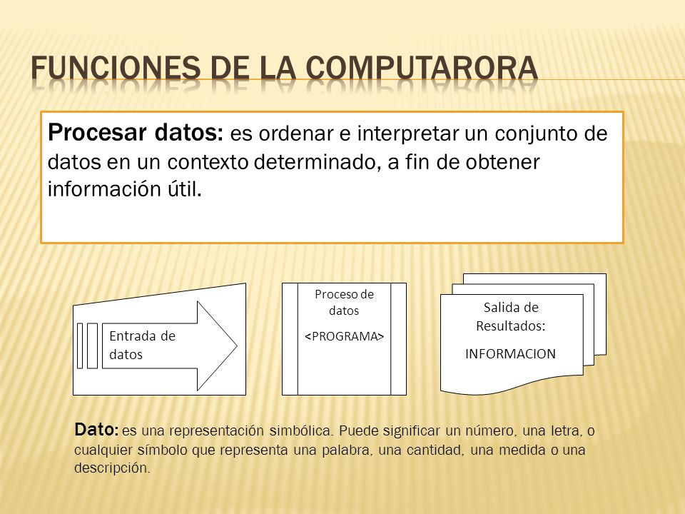 FUNCIONES DE LA COMPUTARORA