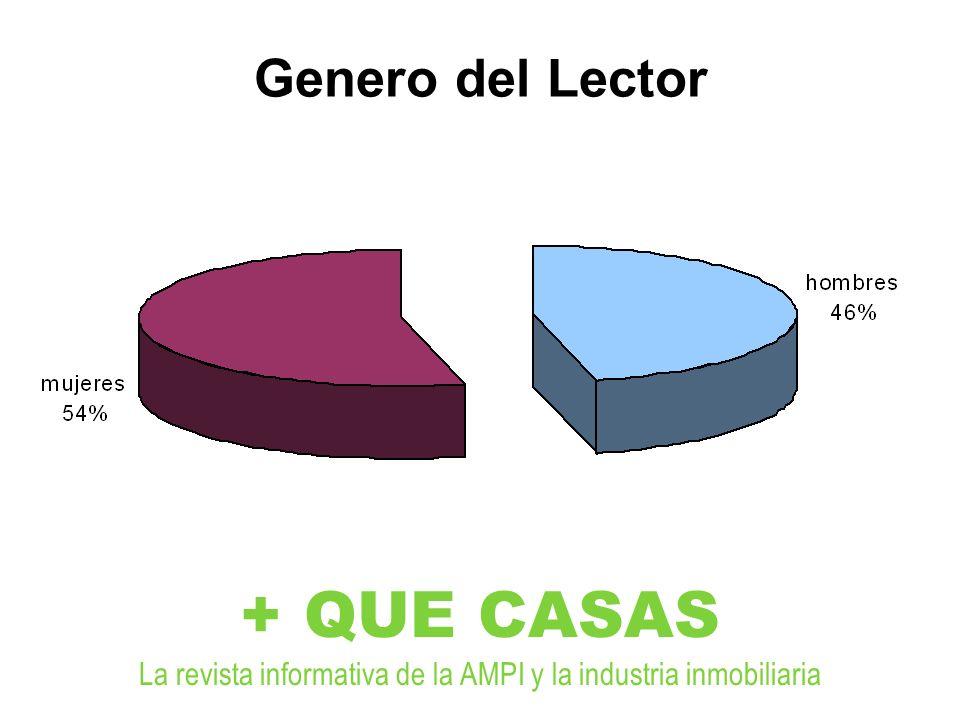 Genero del Lector + QUE CASAS La revista informativa de la AMPI y la industria inmobiliaria