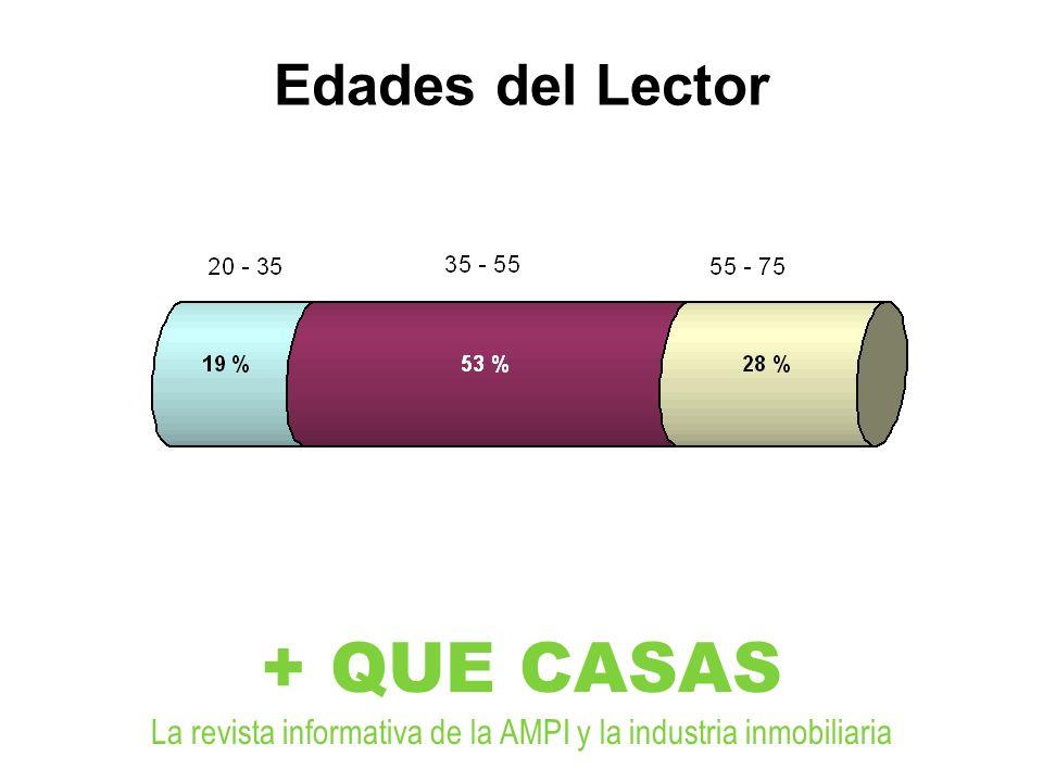 Edades del Lector + QUE CASAS La revista informativa de la AMPI y la industria inmobiliaria