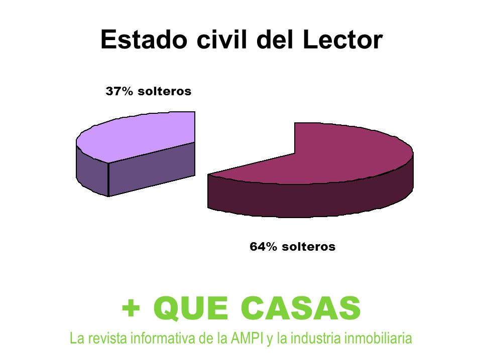 Estado civil del Lector