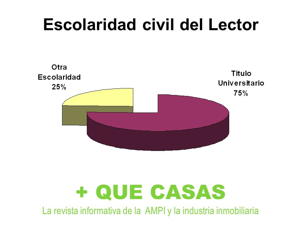 Escolaridad civil del Lector