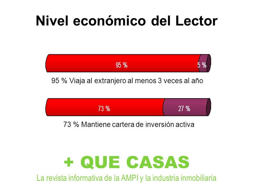 Nivel económico del Lector