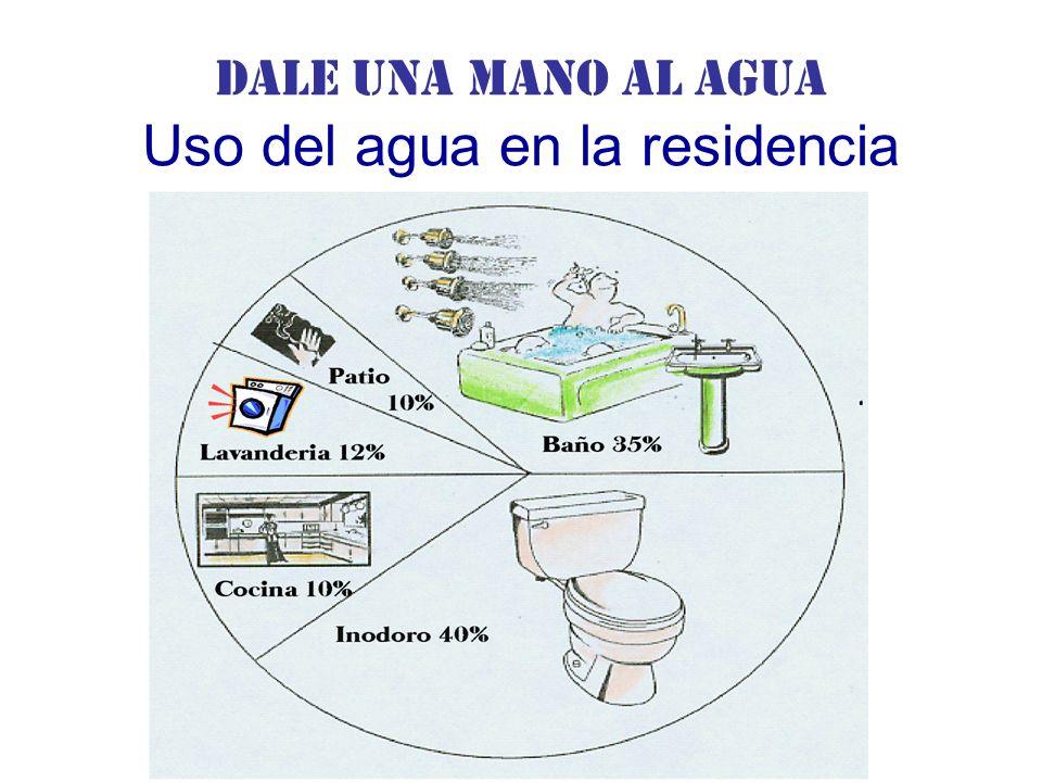 Dale una Mano al agua Uso del agua en la residencia