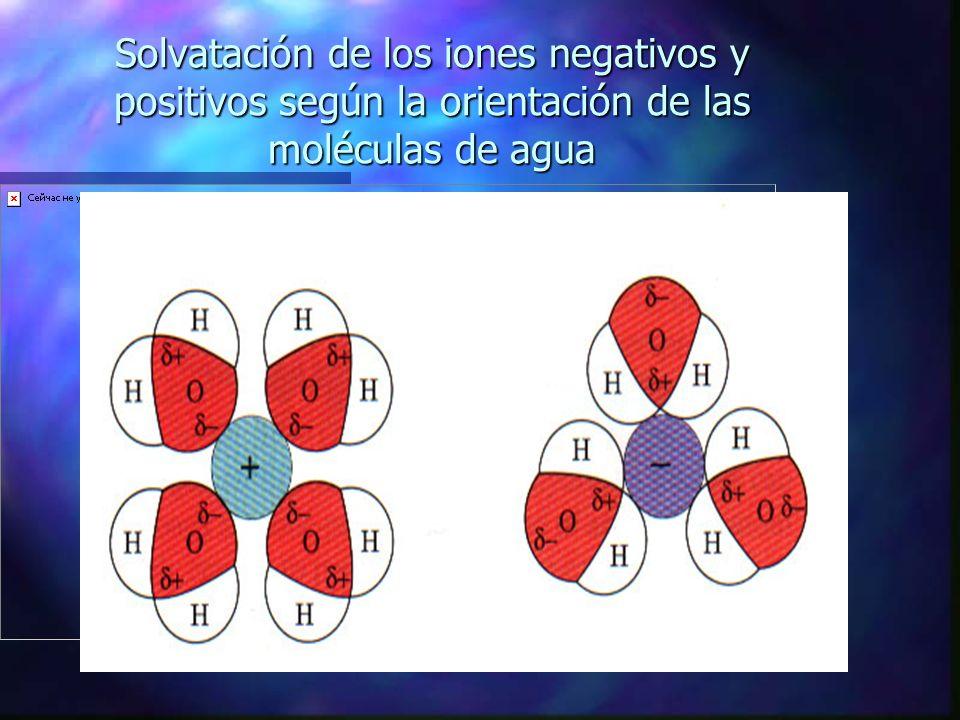 Solvatación de los iones negativos y positivos según la orientación de las moléculas de agua