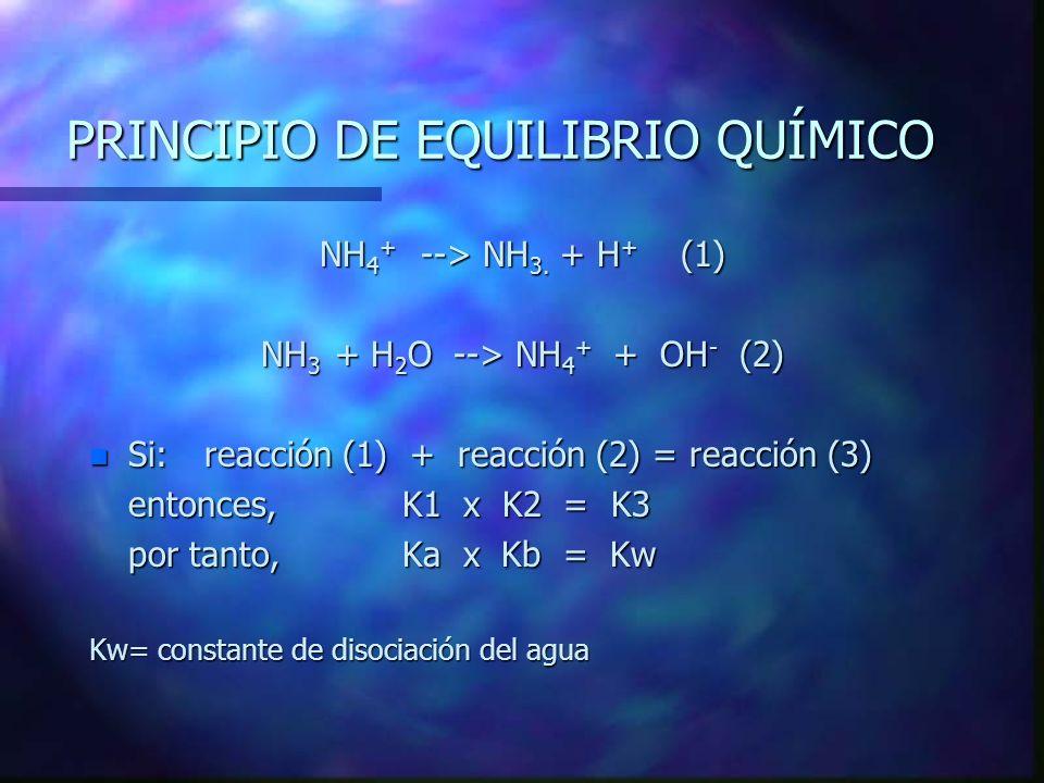 PRINCIPIO DE EQUILIBRIO QUÍMICO