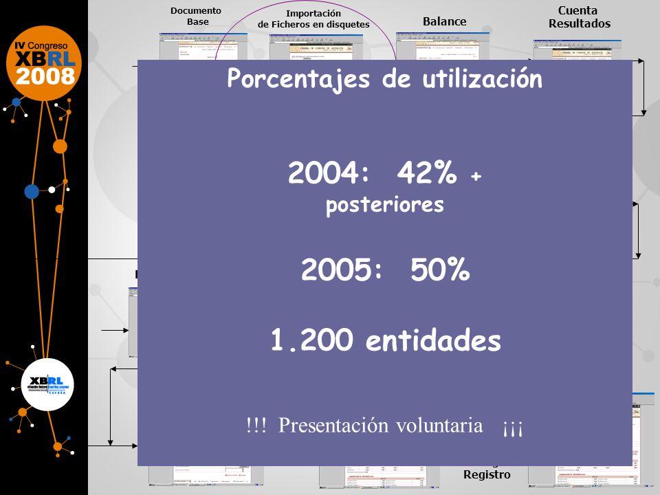 de Ficheros en disquetes Porcentajes de utilización