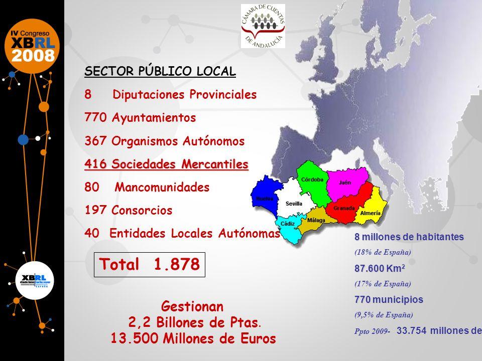 Total 1.878 Gestionan 2,2 Billones de Ptas. 13.500 Millones de Euros