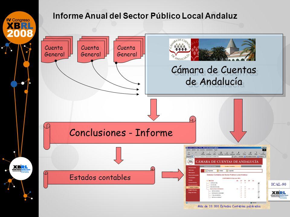 Informe Anual del Sector Público Local Andaluz