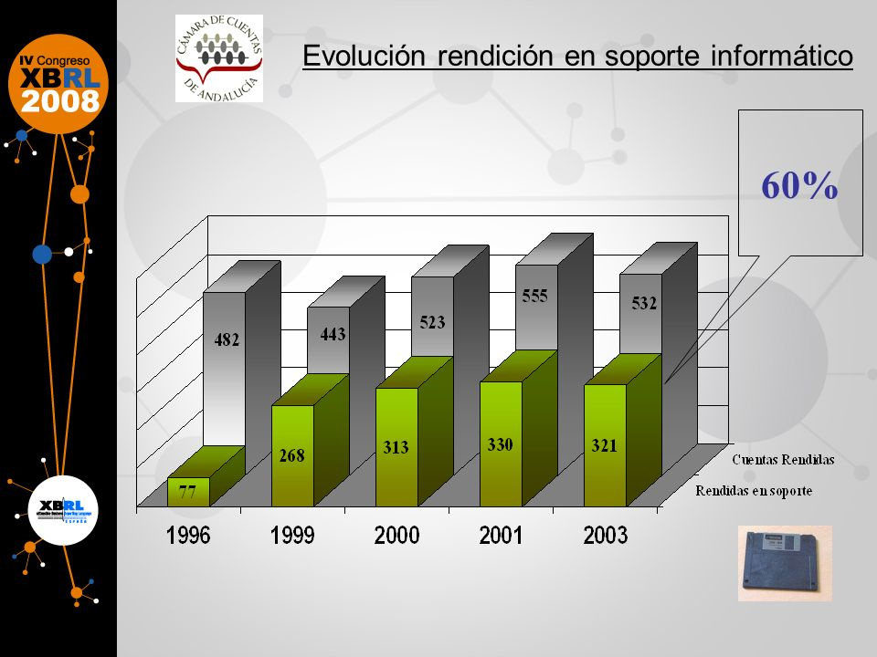 Evolución rendición en soporte informático