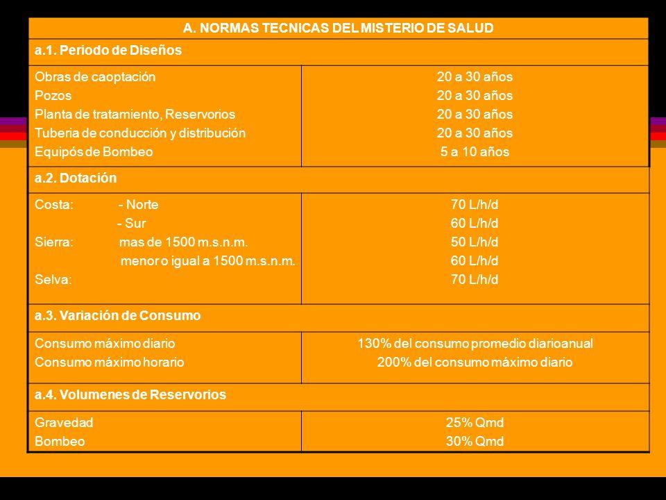A. NORMAS TECNICAS DEL MISTERIO DE SALUD