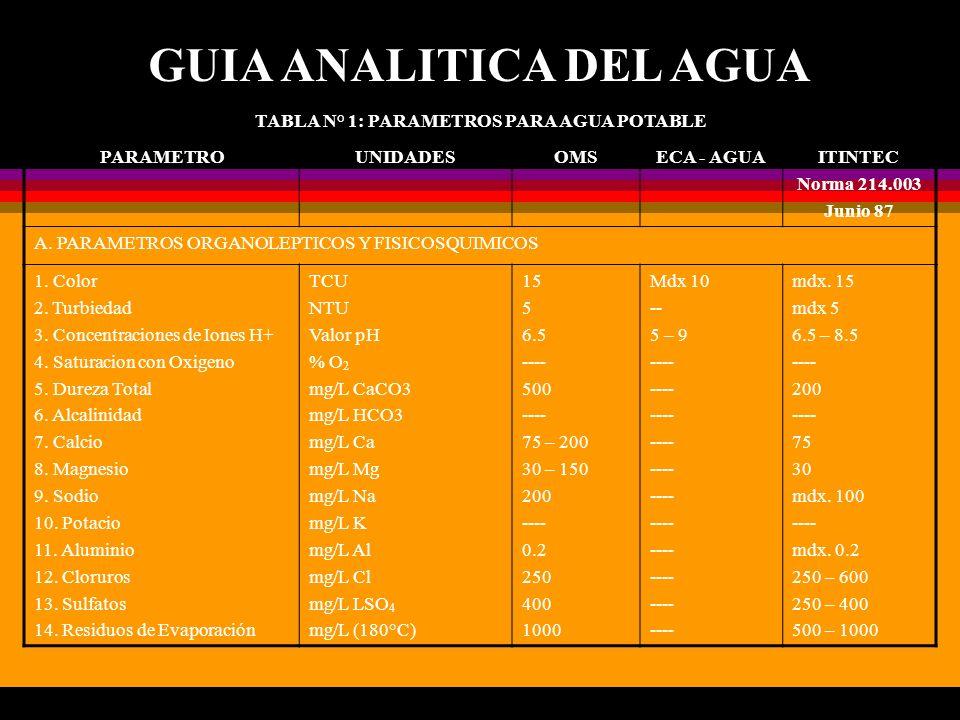 GUIA ANALITICA DEL AGUA TABLA N° 1: PARAMETROS PARA AGUA POTABLE