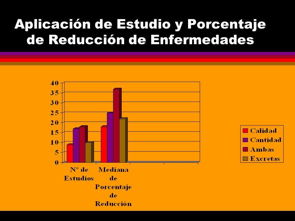 Aplicación de Estudio y Porcentaje de Reducción de Enfermedades