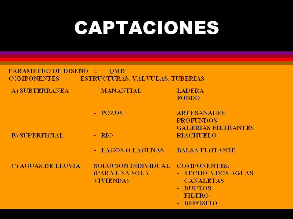 CAPTACIONES