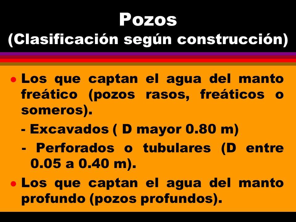 Pozos (Clasificación según construcción)