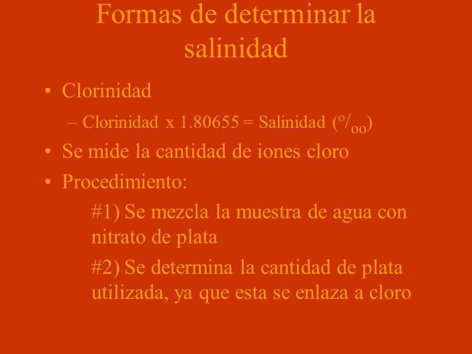 Formas de determinar la salinidad