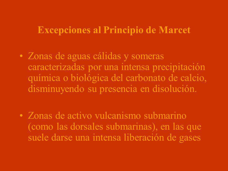 Excepciones al Principio de Marcet