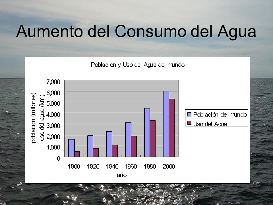 Aumento del Consumo del Agua