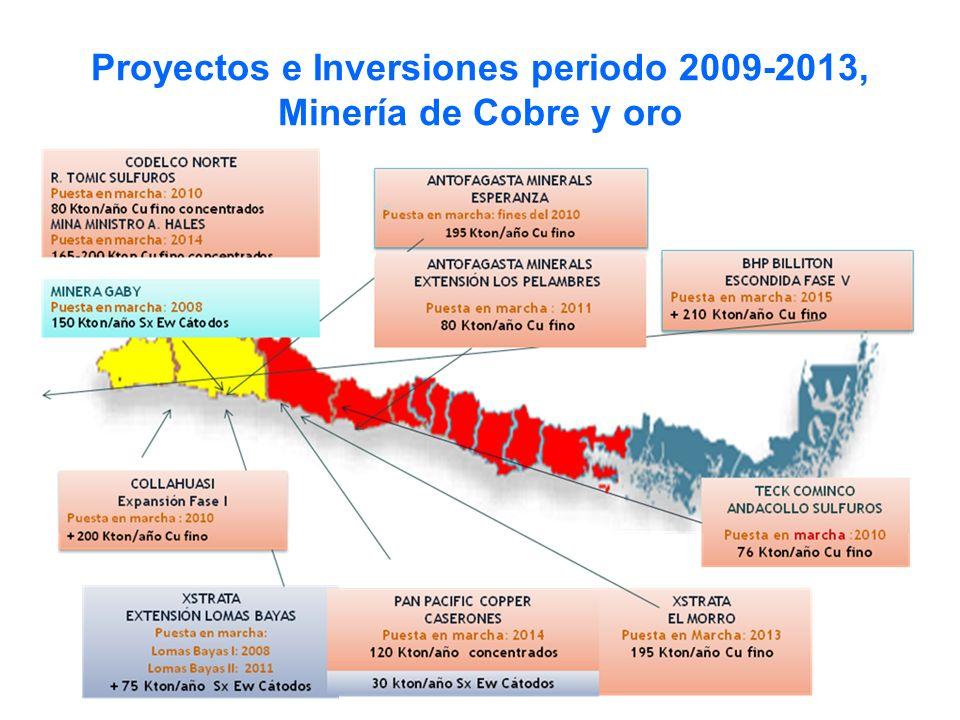 Proyectos e Inversiones periodo 2009-2013, Minería de Cobre y oro