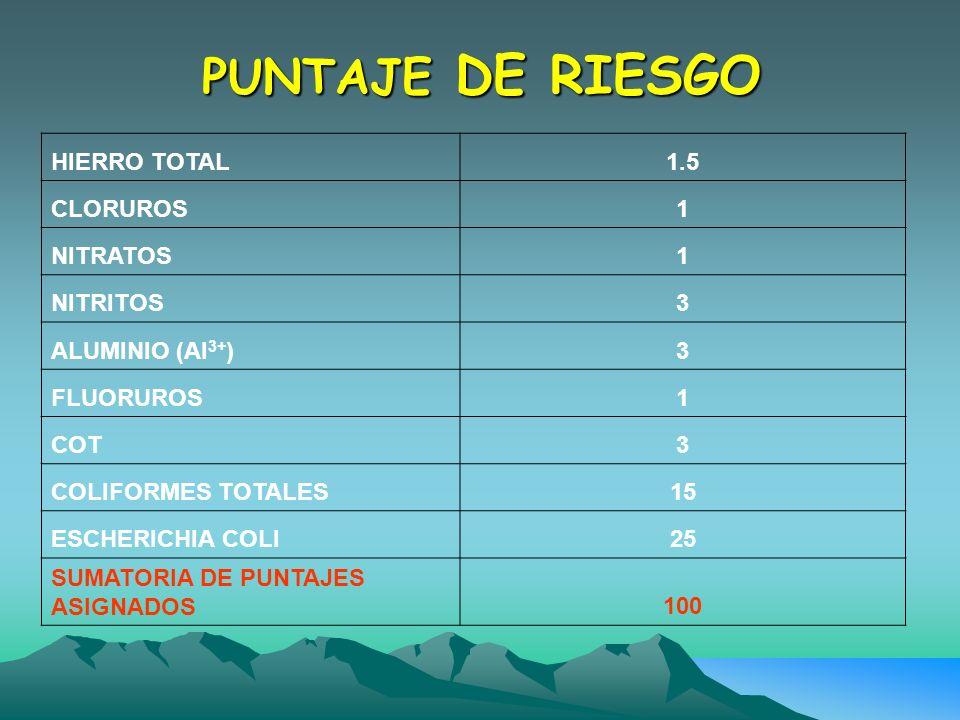 PUNTAJE DE RIESGO HIERRO TOTAL 1.5 CLORUROS 1 NITRATOS NITRITOS 3