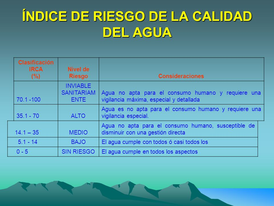 ÍNDICE DE RIESGO DE LA CALIDAD DEL AGUA