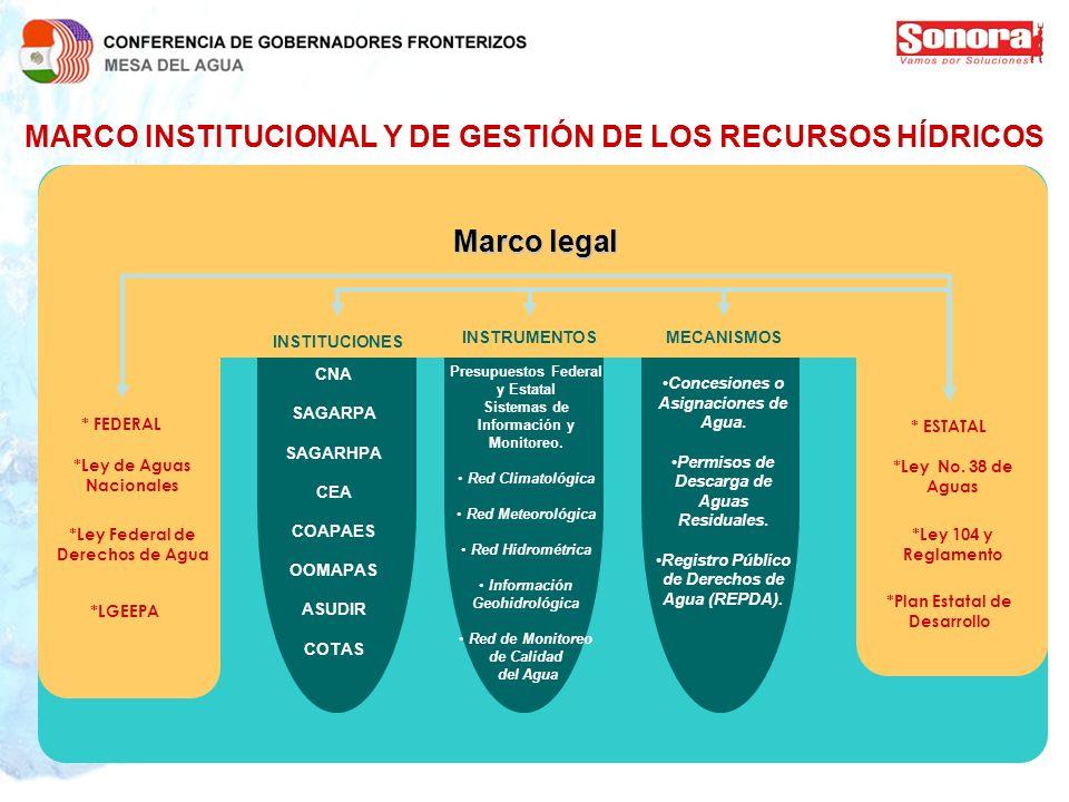 MARCO INSTITUCIONAL Y DE GESTIÓN DE LOS RECURSOS HÍDRICOS Marco legal