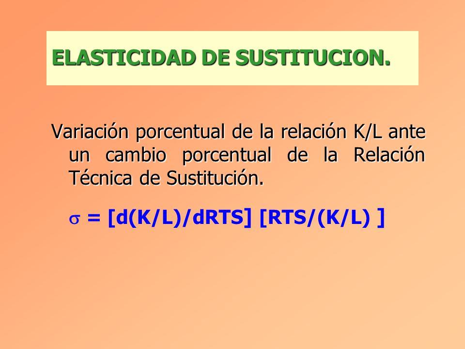 ELASTICIDAD DE SUSTITUCION.