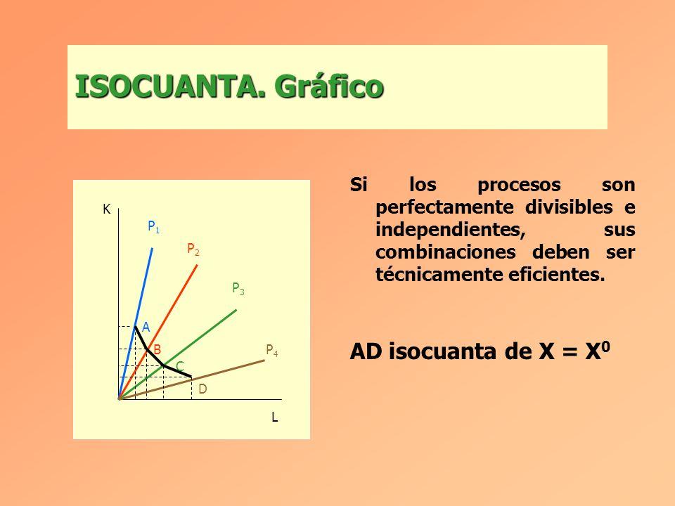 ISOCUANTA. Gráfico AD isocuanta de X = X0
