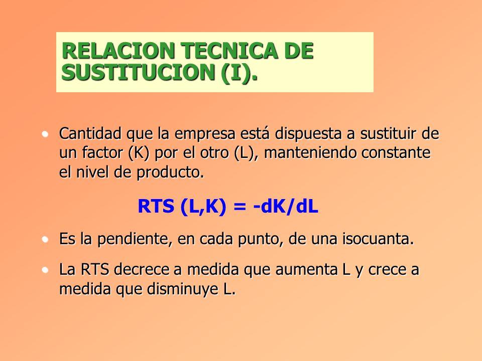 RELACION TECNICA DE SUSTITUCION (I).