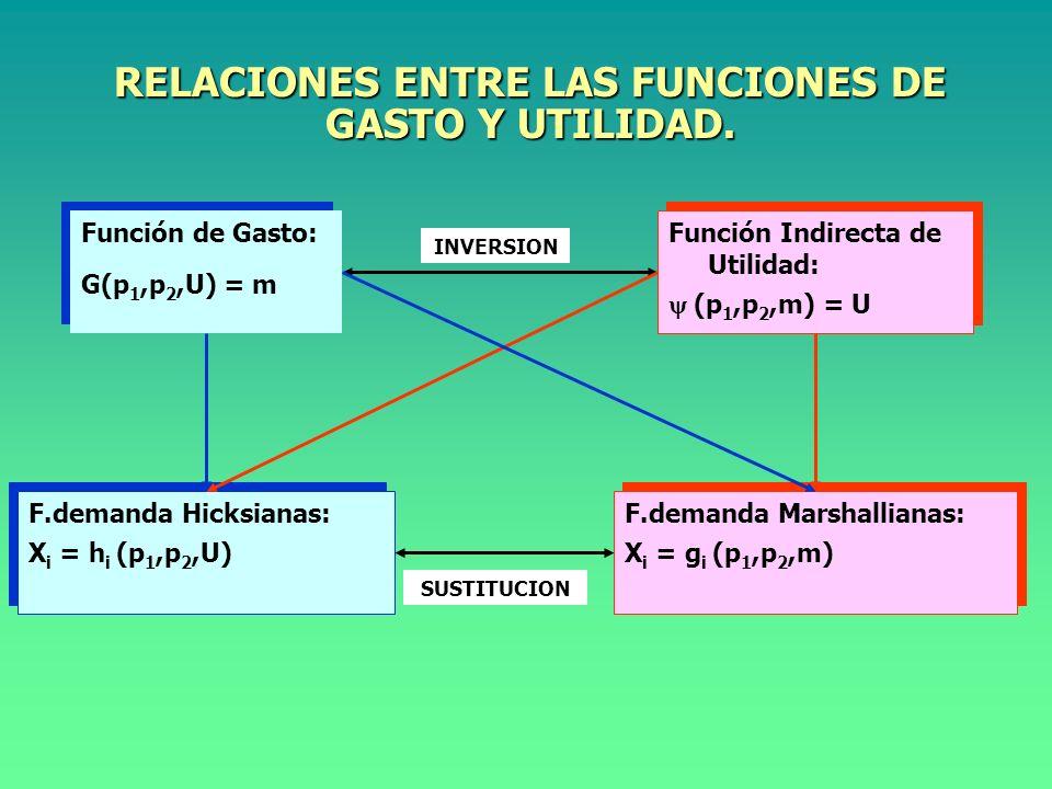 RELACIONES ENTRE LAS FUNCIONES DE GASTO Y UTILIDAD.