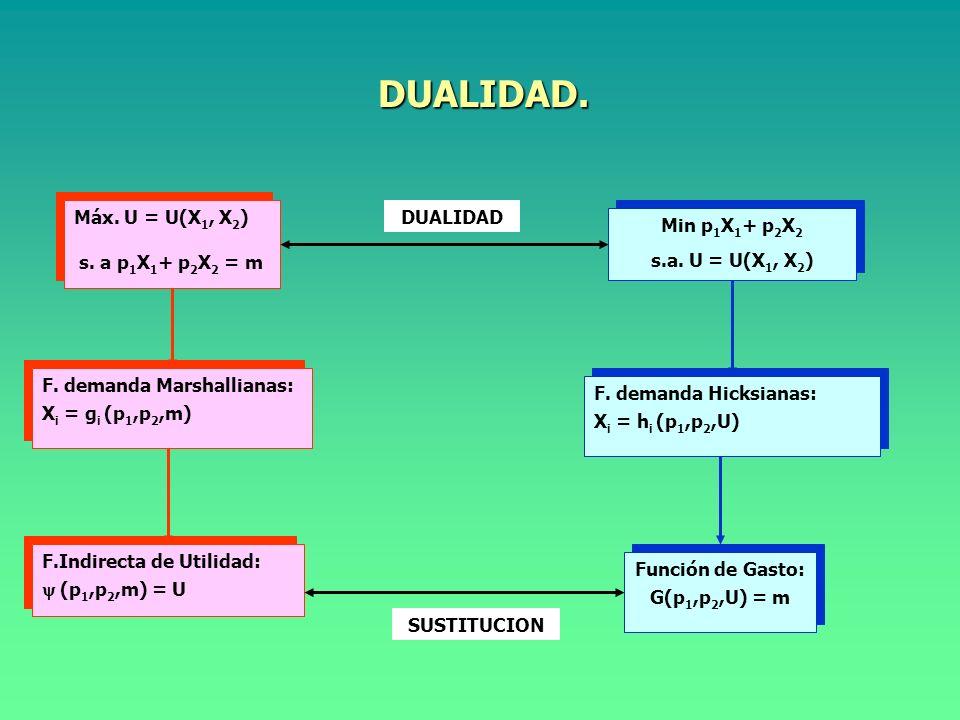 DUALIDAD. Máx. U = U(X1, X2) s. a p1X1+ p2X2 = m DUALIDAD