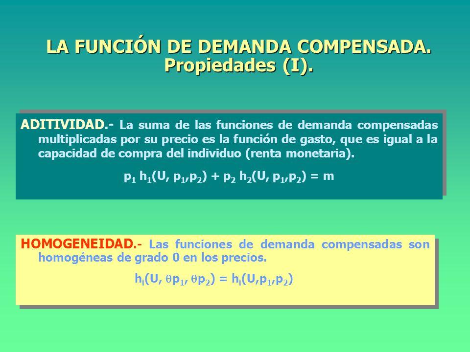 LA FUNCIÓN DE DEMANDA COMPENSADA. Propiedades (I).