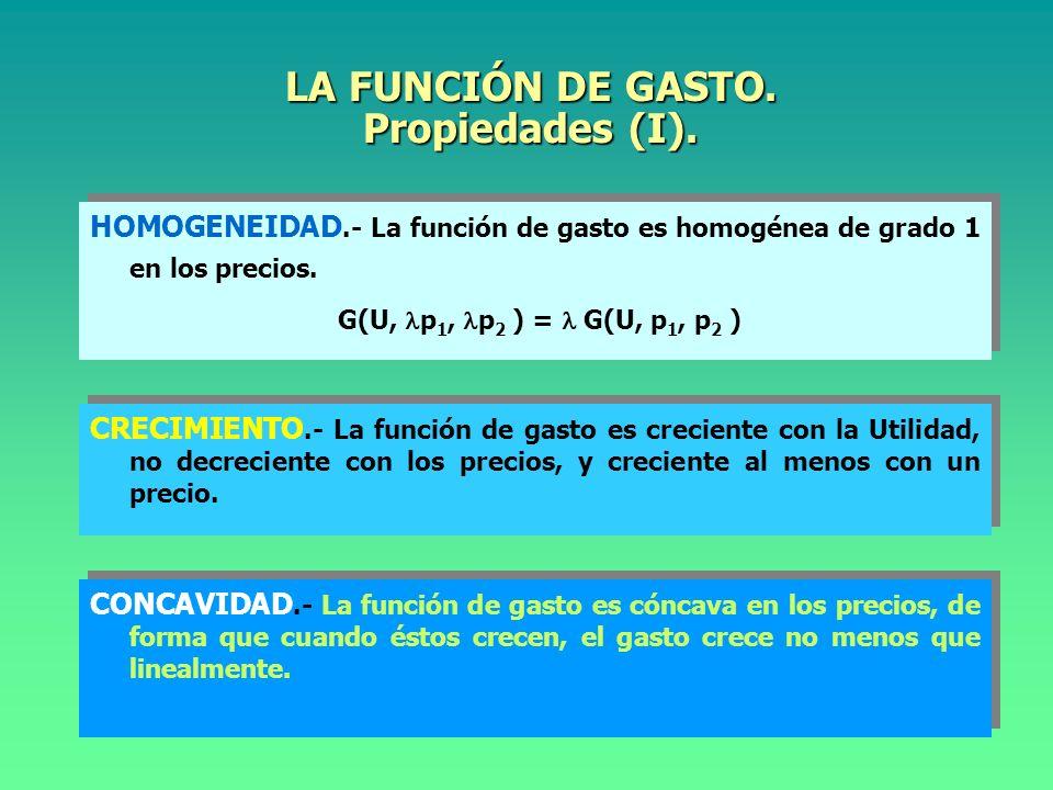 LA FUNCIÓN DE GASTO. Propiedades (I).