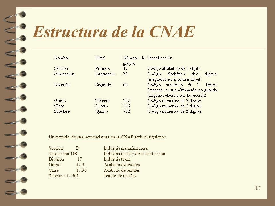 Estructura de la CNAE Un ejemplo de una nomenclatura en la CNAE sería el siguiente: Sección D Industria manufacturera.
