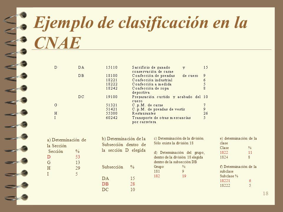 Ejemplo de clasificación en la CNAE