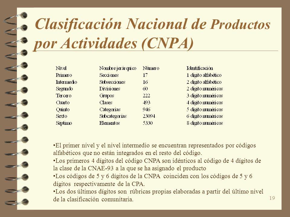 Clasificación Nacional de Productos por Actividades (CNPA)