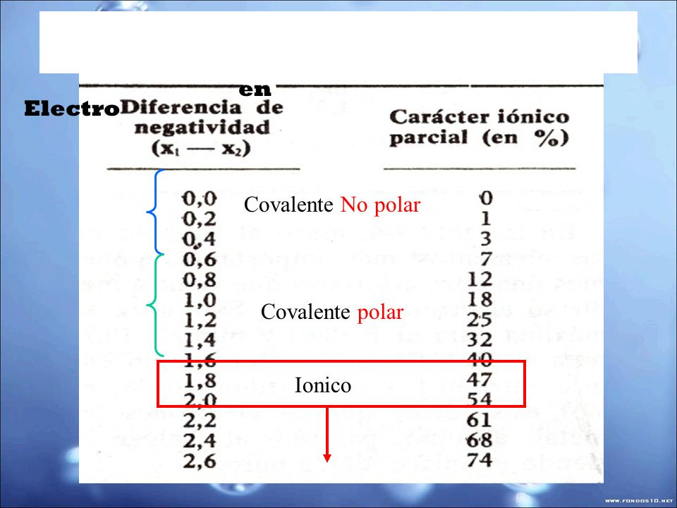 Ionico Covalente No polar Covalente polar Electro en