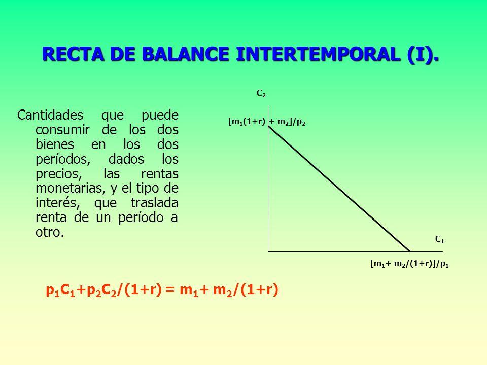 RECTA DE BALANCE INTERTEMPORAL (I).