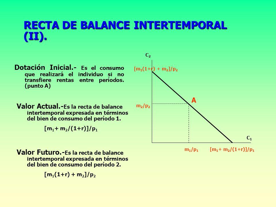 RECTA DE BALANCE INTERTEMPORAL (II).
