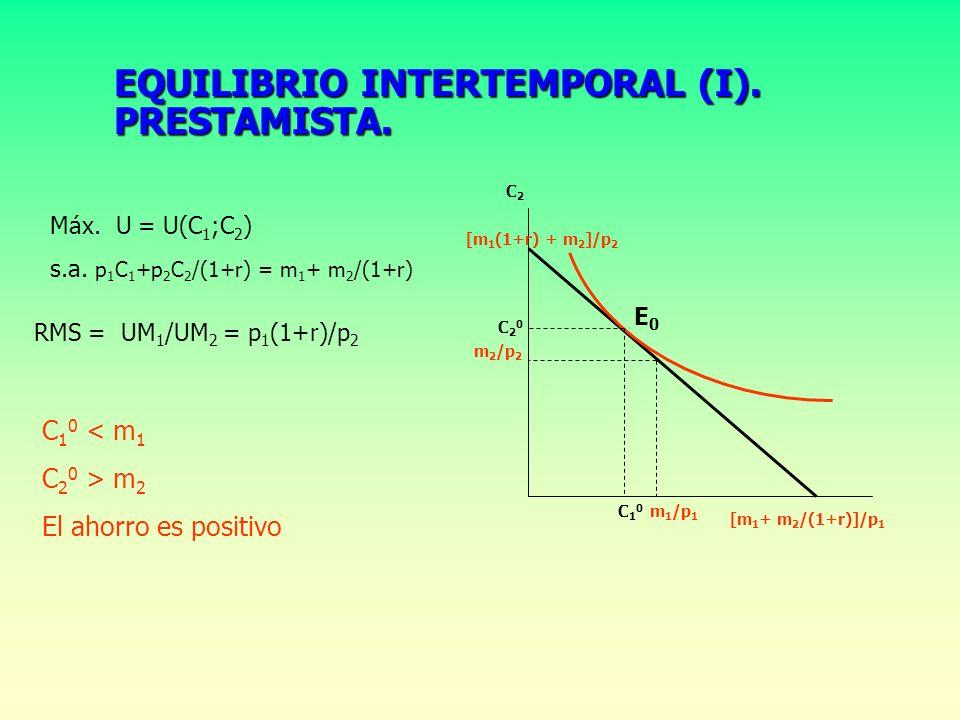 EQUILIBRIO INTERTEMPORAL (I). PRESTAMISTA.