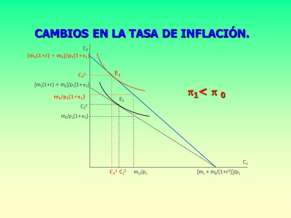 CAMBIOS EN LA TASA DE INFLACIÓN.