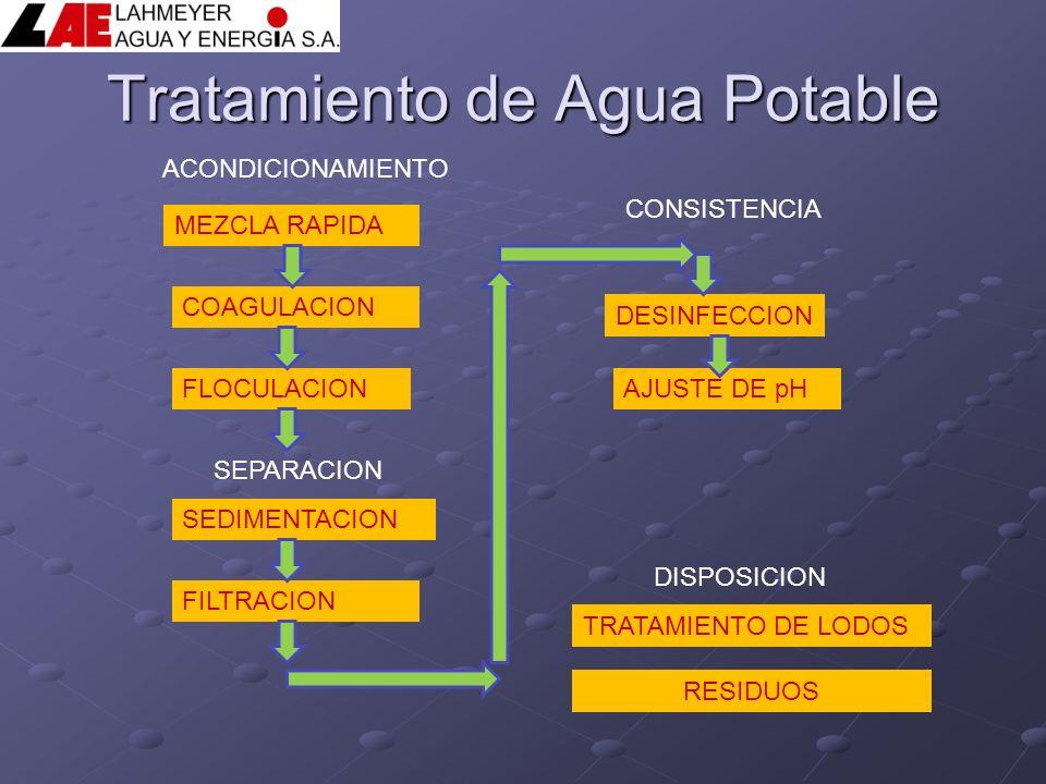 Tratamiento de agua potable y aguas residuales tecnologia - Tratamientos de agua ...