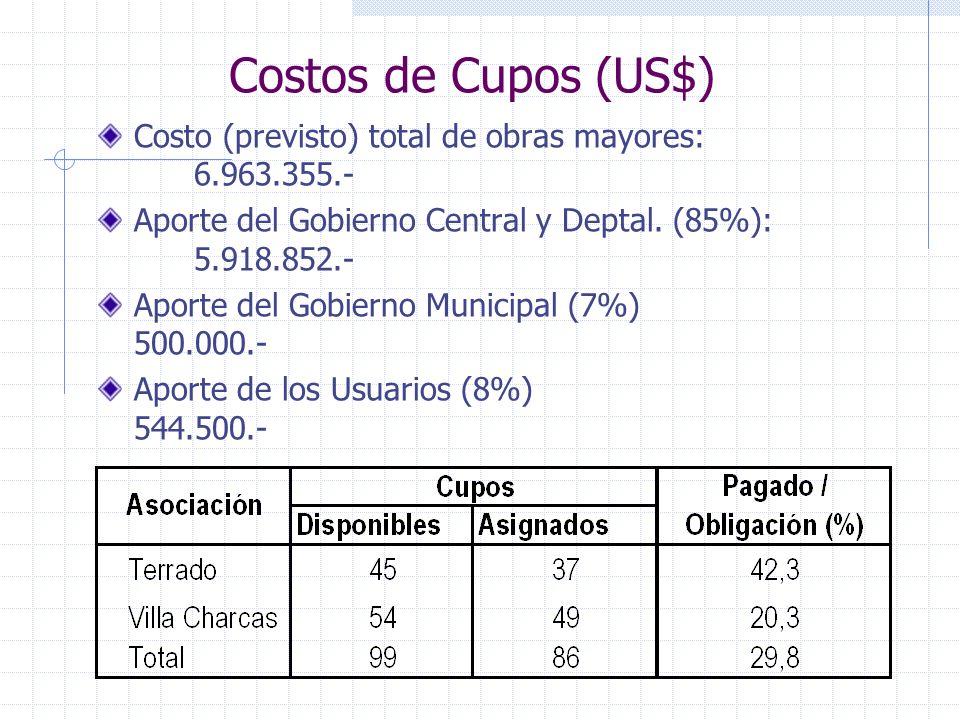 Costos de Cupos (US$) Costo (previsto) total de obras mayores: 6.963.355.- Aporte del Gobierno Central y Deptal. (85%): 5.918.852.-