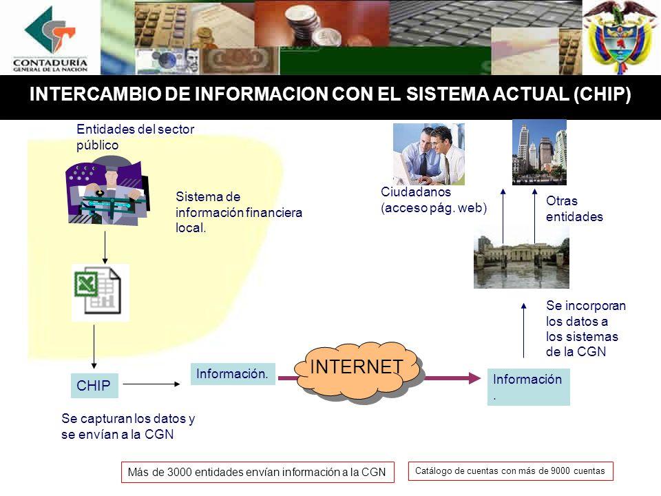 INTERCAMBIO DE INFORMACION CON EL SISTEMA ACTUAL (CHIP)