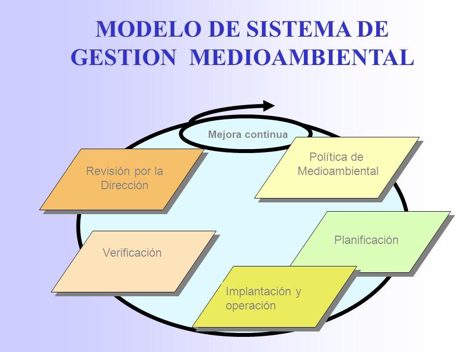 MODELO DE SISTEMA DE GESTION MEDIOAMBIENTAL